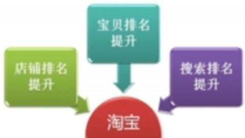 淘宝seo,淘宝搜索优化,淘宝seo教程,淘宝seo软件